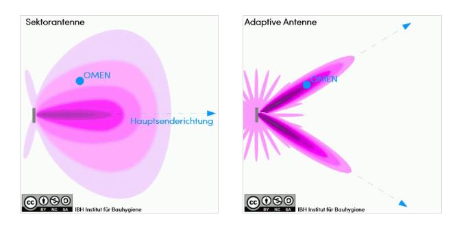 So strahlt eine adaptive 5G Antenne wirklich